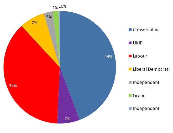 copelandvoters