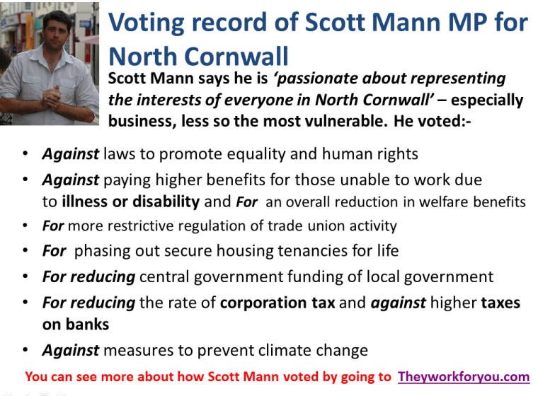 ScottMannVotingRecord